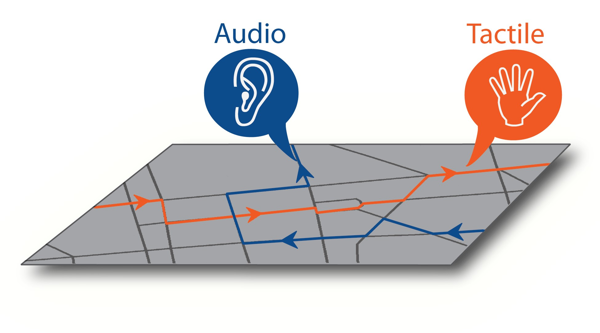 Schematic map showing an ear for audio and a hand for tactile information